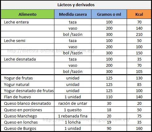 Medida casera 492 427 tabla de medidas de for Tablas de cocina profesionales