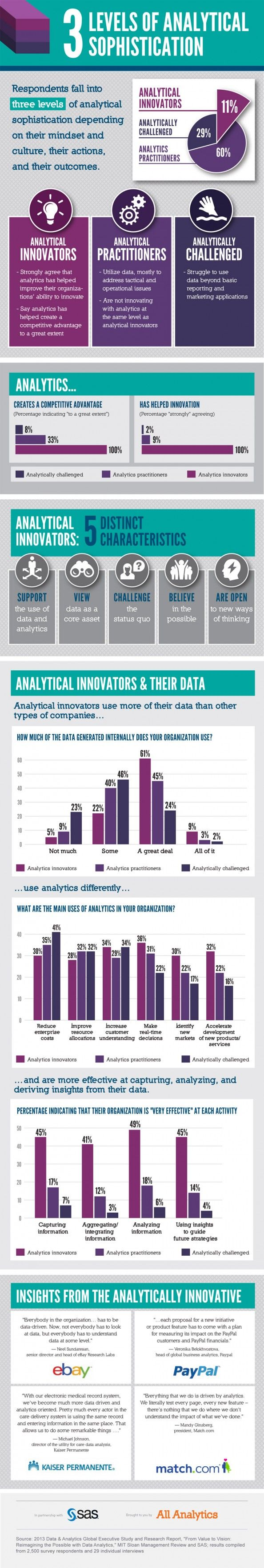 141 best analytics images on Pinterest   Technology, Apps and Charts