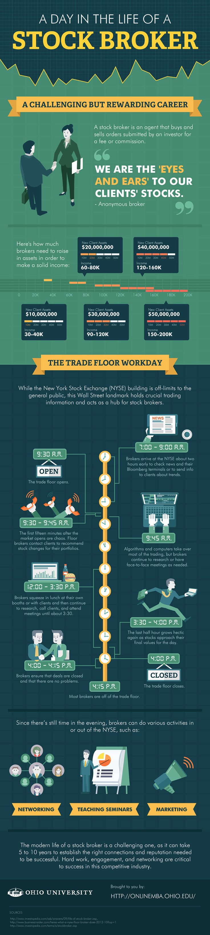 A Day In The Life Of A Stock Broker #infographic