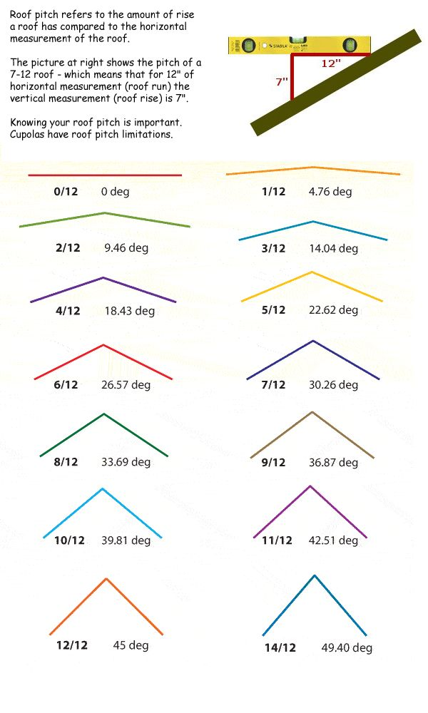 Roof pitch formula you are visiting www mailboxshoppe for Standard garage roof pitch