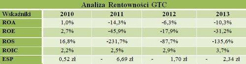Analiza rentowności spółki GTC