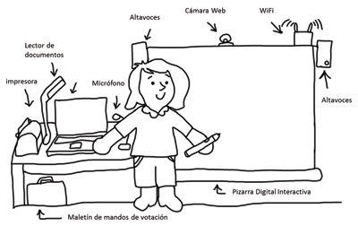 Ilustración nº 1. La Pizarra Digital Interactiva y sus complementos. Elaboración propia.