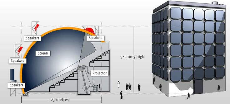 Full Dome 3d Movies On Dk2 Imax Dome Theater Architecture