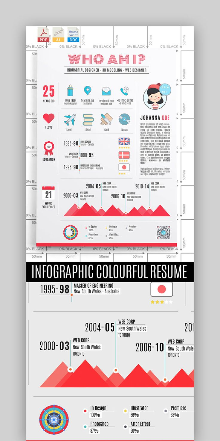 5 Things Cv layout sample plan in 2020 Infographic