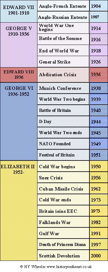 British Monarchy - Twentieth Century Timeline | HistoryOnTheNet