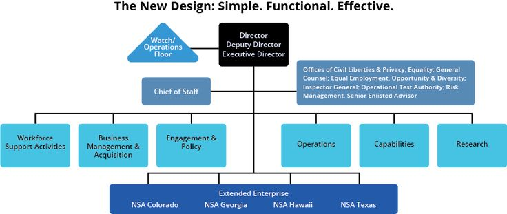 NSA 21 Org Chart; Title: The New Design: Simple. Functional. Effective. Top Tier: Director, Deputy Director, and Executive Director are in a block; Watch/Operations Floor splits off to the left; 2nd Tier: Chief of Staff and Special Assistants each have their own blocks; 3rd Tier: Workforce & Support Activities, Business Management & Acquisition, Engagement & Policy, Operations, Capabilities, and Research each have their own blocks; 4th Tier: Extended Enterprise, which contains NSA Colorado…