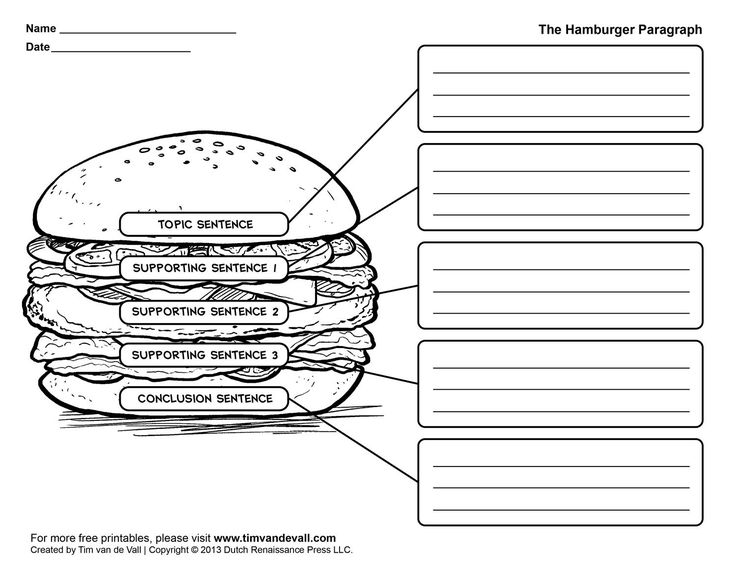 "Hamburger paragraph: Helps kids understand paragraph structure. The two ""buns"" (the topic sentence and conclusion) hold the ""meat"" of each paragraph."