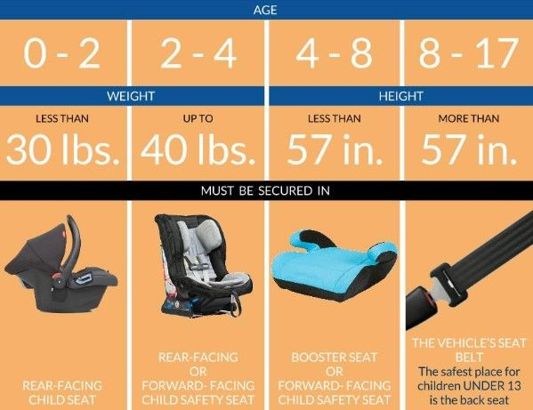 Pin By Mikayla On Babies Car Seats Child Safety Seat Best Car Seats