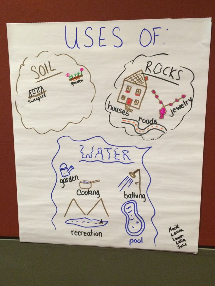Great science anchor chart about how people use rocks for Soil 4th grade