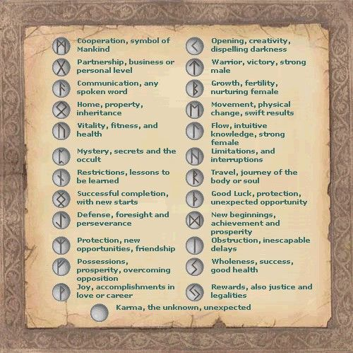 Runes Chart Wicca Magick