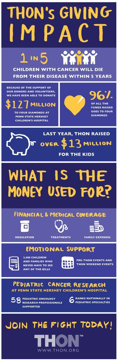 THON's Giving Impact