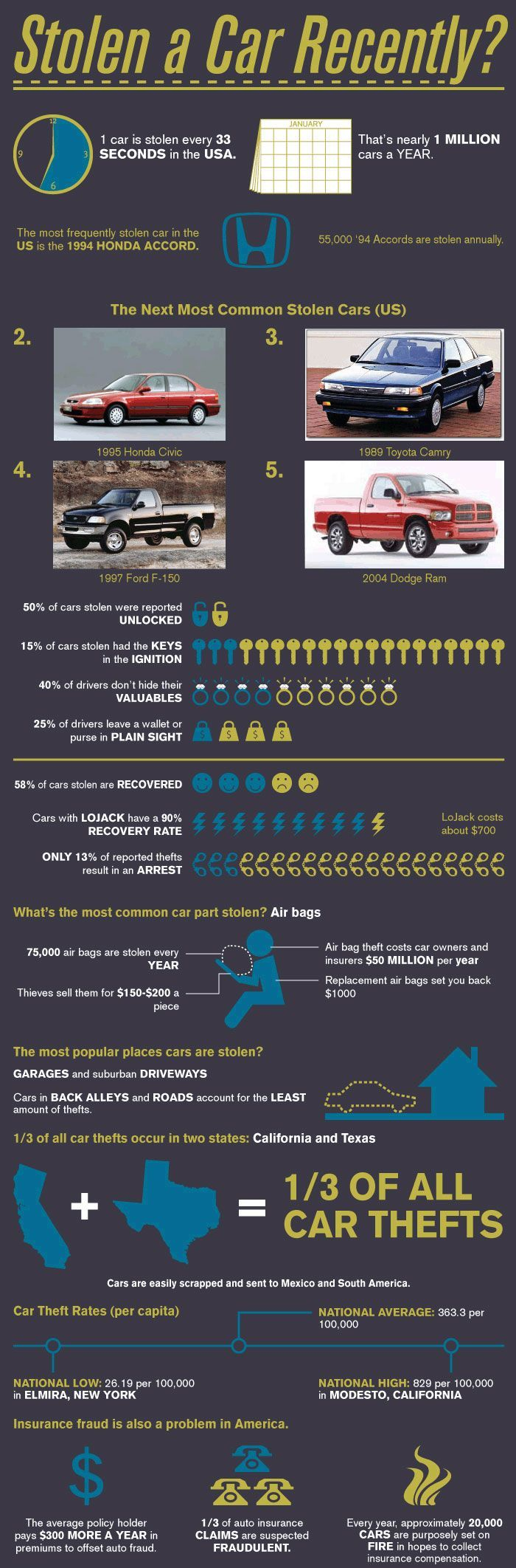 Car infographic the most common stolen cars in us learn 8 steps to frustrate a car thief