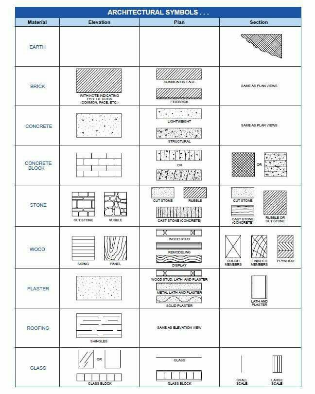 18 best autocad images on pinterest arquitetura for Interior design layout symbols
