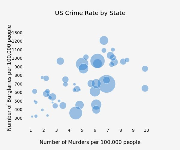 US Crime Rate by State