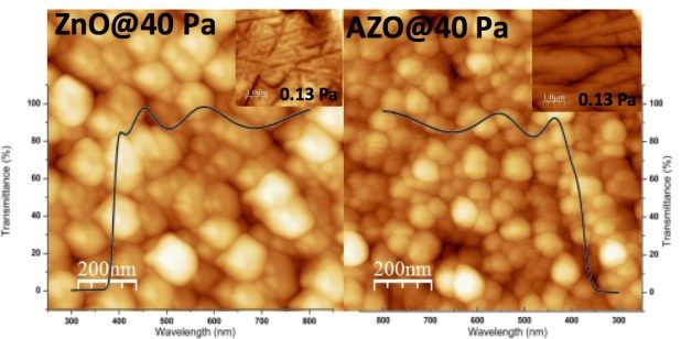 Advances in Engineering features: Pronounced effects of oxygen growth pressure on structure and properties of ZnO and AZO films laser deposited on Zeonor polymer