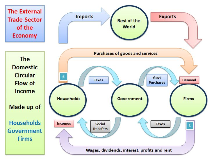 Understanding the Circular Flow of Income and… | tutor2u Economics