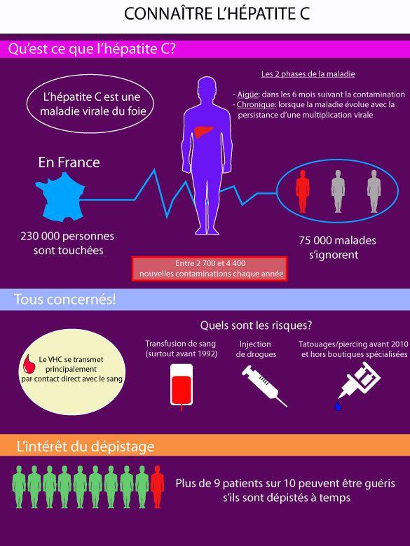 Hépatite C : mieux dépister pour mieux guérir #cirrhose #foie… https://destinationsante.com/lhepatite-c-mieux-depister-mieux-guerir.html