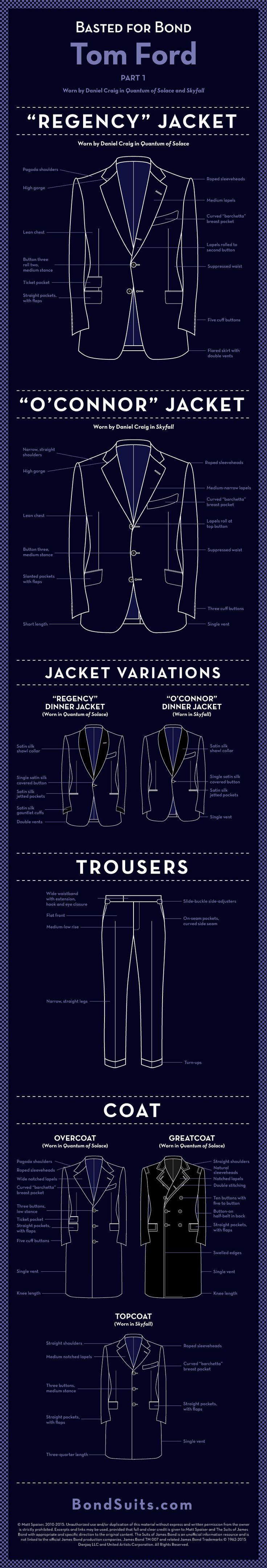"""This week's""""Basted for Bond"""" infographic looks atthe Tom Ford suits and coats that Daniel Craig wears in Quantum of Solace and Skyfall. This infographic details the differences between the """"Regency"""" suit jacket fromQuantum of Solaceand the """"O'Connor"""" suit jacket. Breakdowns … Continue reading →"""