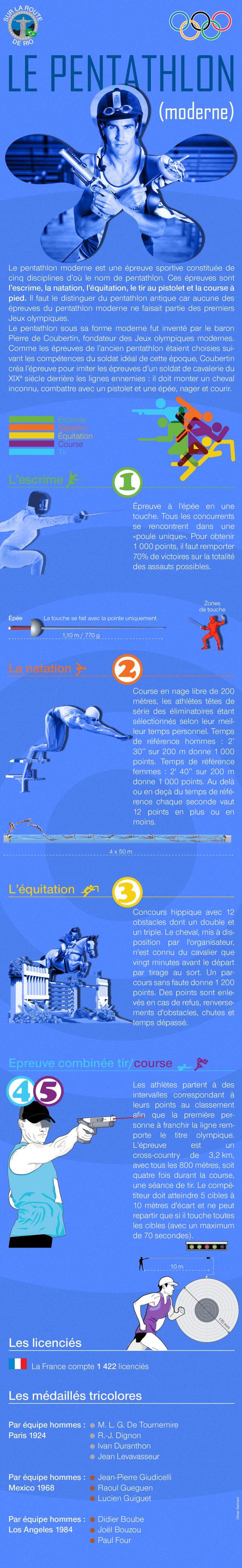 Pour tout comprendre sur le pentathlon aux Jeux olympiques de Rio.