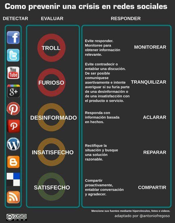 Cómo Prevenir Crisis En Redes Sociales Infografia Manejo De Redes Sociales Socialismo Redes Sociales