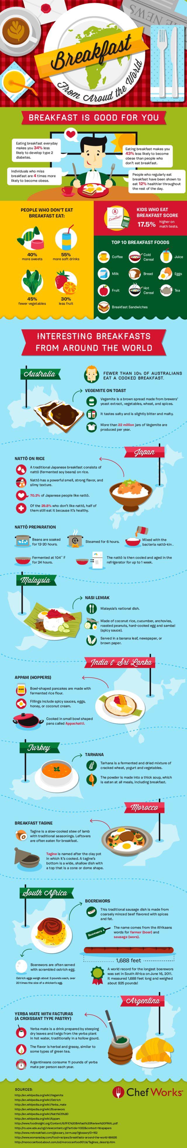 Breakfast Around the World by chefworks #Infographic #Breakfast #Health