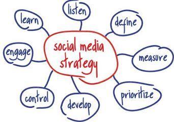 #SocialMedia #Estrategia #Strategy