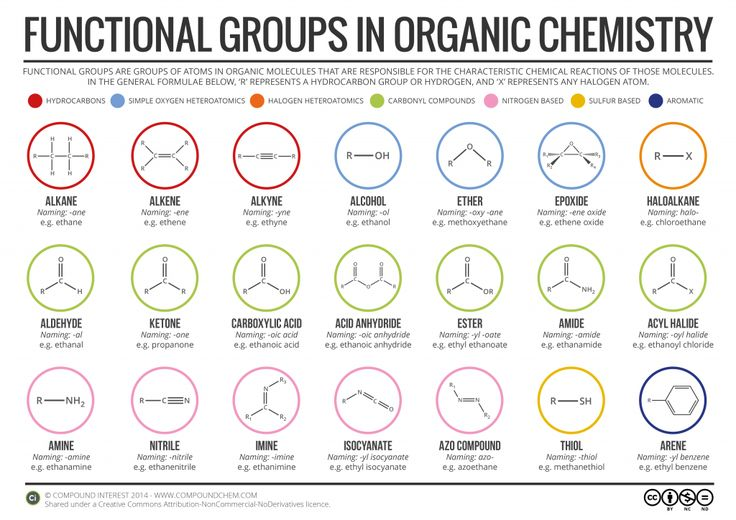 Functional Groups in Organic Chemistry- Good review for #MCAT takers and #premed hopefuls @scrubspeak