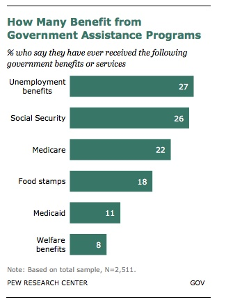 7 Facts About Government Benefits and Who Gets Them - via http://www.theatlantic.com/business/archive/2012/12/7-facts-about-government-benefits-and-who-gets-them/266428/