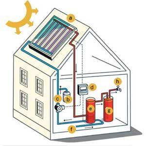 Delightful Solar Hot Water