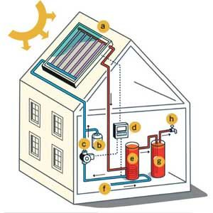 1000 ideas about solar water heater on pinterest solar for Electrical heating systems for homes