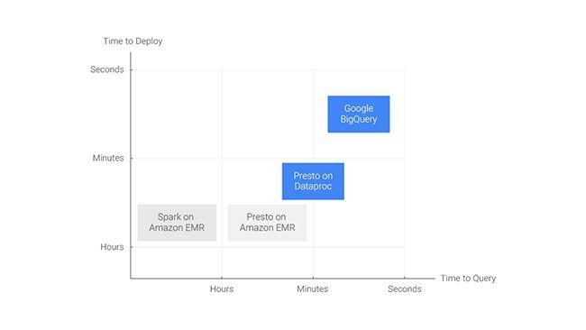 Big data expert Mark Litwintschik benchmarks Google BigQuery, Hadoop, Spark, ElasticSearch, Presto and Google Cloud Dataproc with fascinating results.