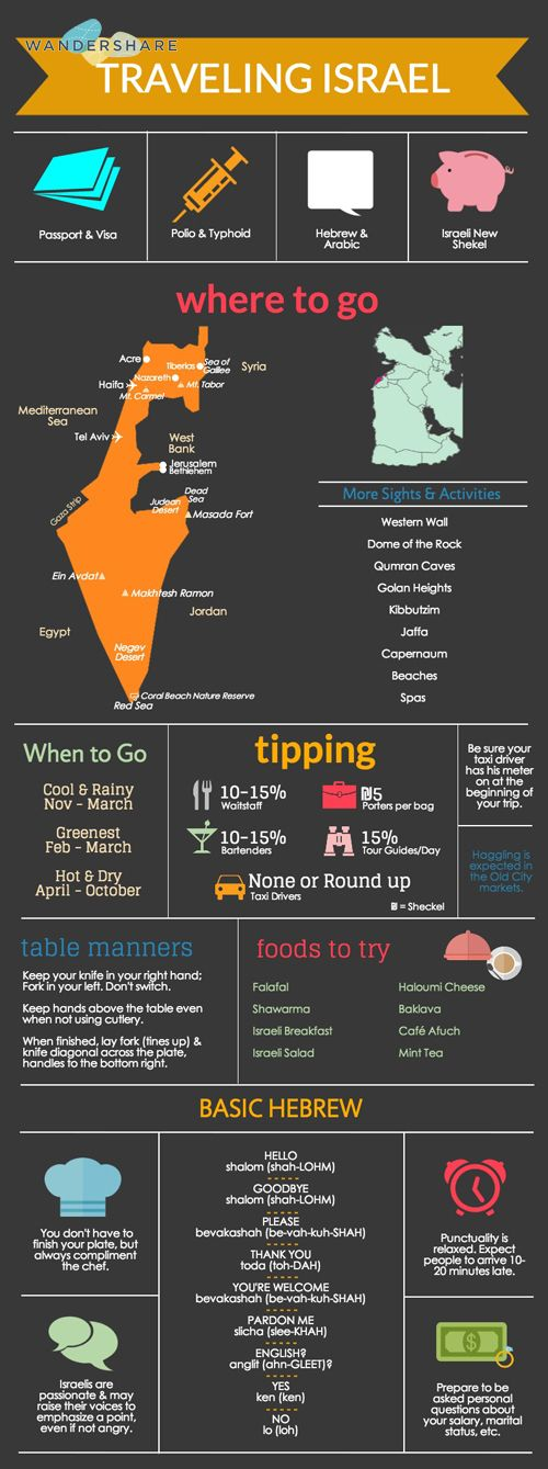 Israel Travel Cheat Sheet; Sign up at www.wandershare.com for high-res images.
