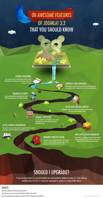8 Awesome Features of Joomla! 3.2 That You Should Know About  #joomla #joomla3 #joomla32