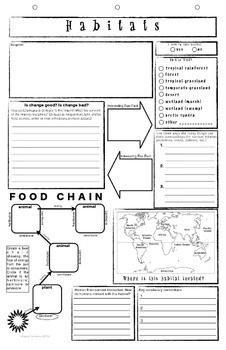 The Habitats template was designed as a strategy for visual learners to make connections in reporting about the interactions of living and non-living things through a graphic organizer. The template also includes the social studies concepts of the human environment interaction encouraging students to look for ways humans interact or are contributing to change in the world.