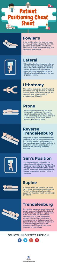 Need to know the ins and outs of patient positioning? Check out this infographic!