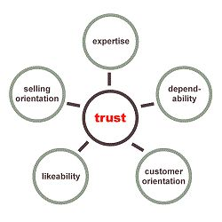 Pull up the Trust Factor of Your Small Business – Killer Tips you can't Miss Out:   World famous people like Barack Obama, Steve Jobs, Oprah Winfrey, Sam Walton and Warren Buffett may not be the wealthiest, prettiest, or well-dressed individuals when they step into a room; however, it's because of their attitude and  bend of mind that they've been able to make it.