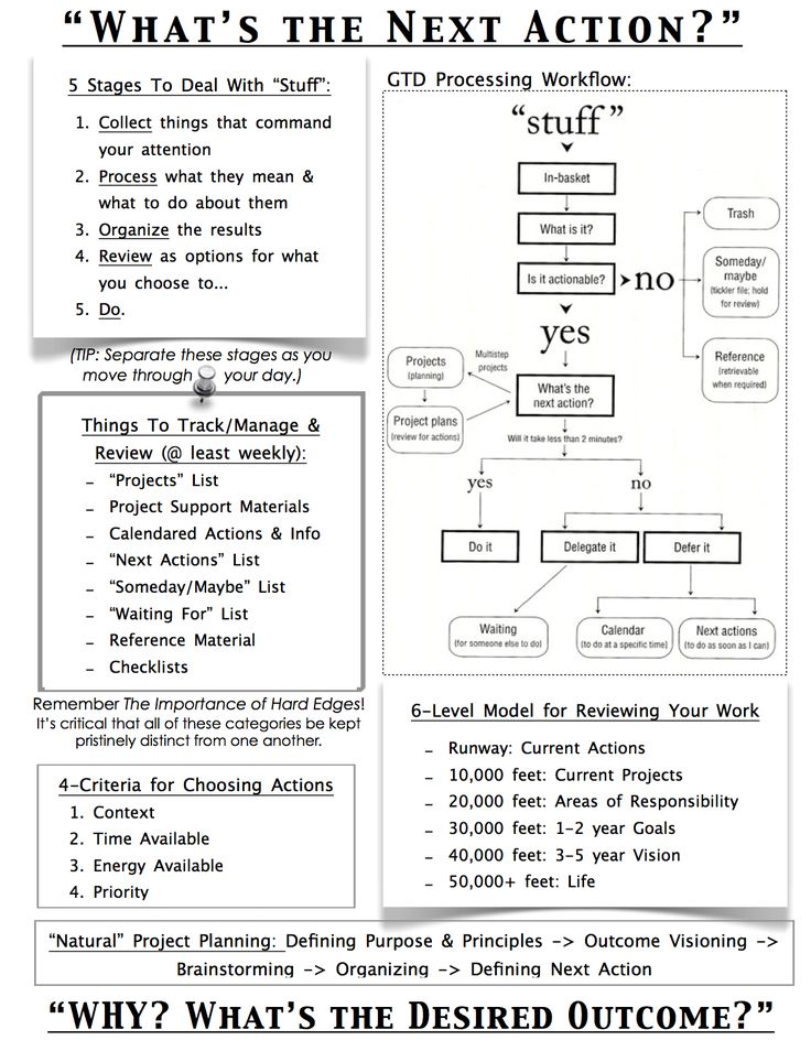 Cheat Sheet/Overview of basic GTD ideas ~ I like that it's all on one page for easy reference