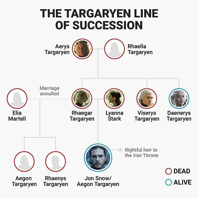 "The seventh season of ""Game of Thrones"" finally delivered irrefutable proof that Jon Snow is the son of Prince Rhaegar Targaryen and Lyanna Stark. Plus the series shocked viewers by revealing Jon's real name — Aegon Targaryen. When discussing Jon's legitimized parentage and his real name, Showrunner David Benioff said ""That means he's the rightful heir to the Iron Throne. That changes everything."" #gameofthrones #jonsnow #danaerys #targaryen #hbo #infographic #ironthrone #georgerrmartin…"