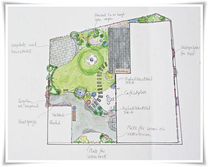 Trädgårdsinspiration - 7 bästa tipsen när du ska planera och anlägga trädgård | Simplicity