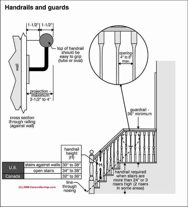 40 Amazing Staircases Details That Will Inspire You: Stairway Lighting Requirements (C) Carson Dunlop