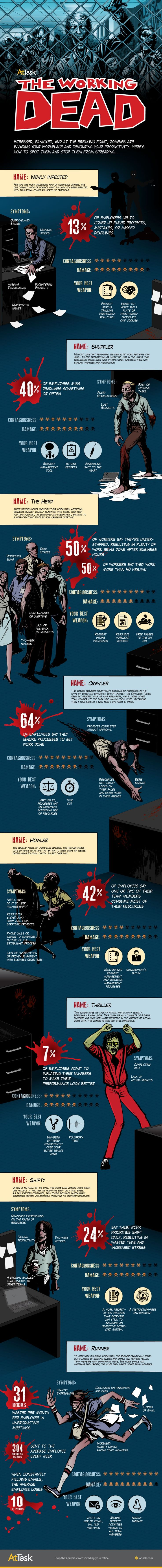 """The Working Dead: Infographic; """"Stressed, panicked, and at the breaking point? Zombies are invading your workplace and devouring your productivity. This infographic created by AtTask points out how to spot the eight types of workplace zombies and how to stop them from spreading. Do you have any of these working dead in your office?"""" ~via Brian Junyor; LinkedIn"""