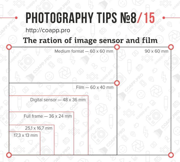 La relación de sensor de imagen y el cine