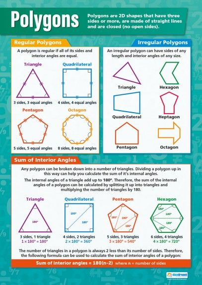 Polygons – Maths Poster