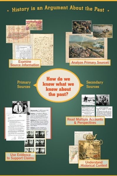 Do you teach secondary-level history classes? Primary source analysis is one of the basic skills of sound historical thinking. Click above to visit Teachinghistory.org's online interactive that helps teach this skill!