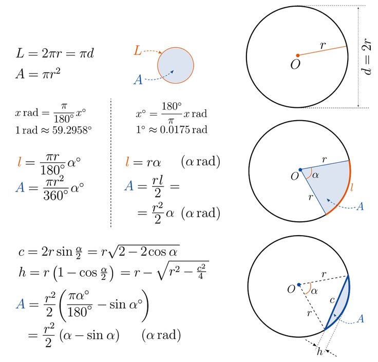 282 best Mathématiques images on Pinterest Learning, Physics and - unit circle chart