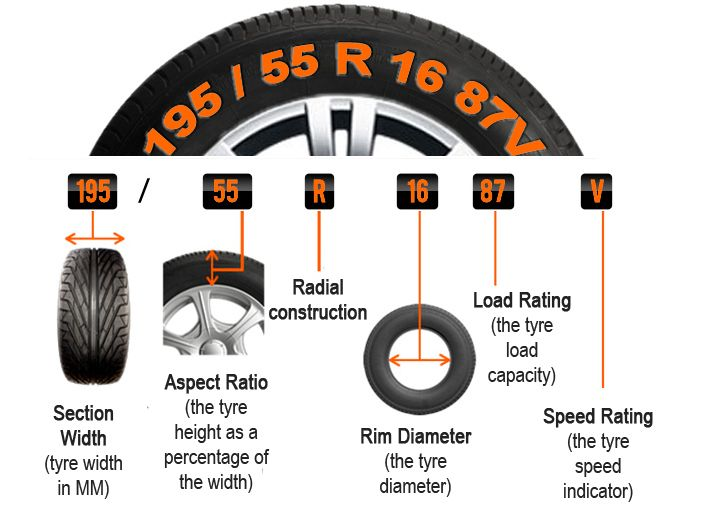 How To Read Tire Size >> Tire Size Chart Google Search Auto Used Car Parts Tyre Shop
