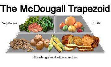 MWL McDougall Plan- Condensed (Maximum Weight Loss Plan)