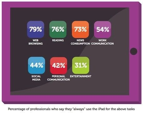 27 best online application form images on pinterest online idg research shows ipads business dominance fandeluxe Image collections