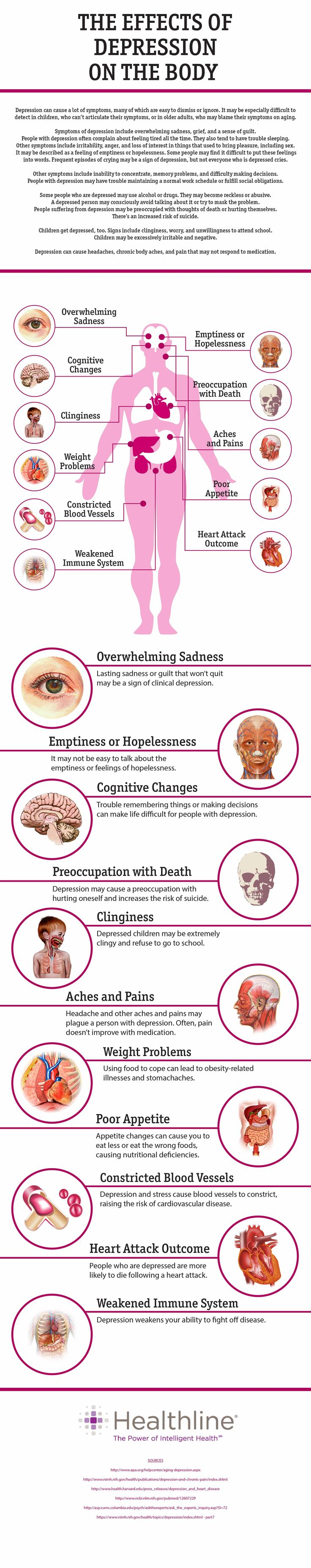 The Effects of Depression on the Body