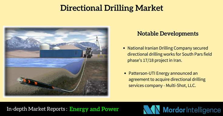 Directional Drilling Market  The US shale investments were estimated to jump around 53 % in 2017, following a 44% plunge between 2014 and 2016, as per International Energy Agency (IEA). The shale gas production in the United States is expected to more than double from 37 Bcf/d in 2015 to 79 Bcf/d by 2040.  #MordorIntel #Energy #drilling #market  #MarketReport